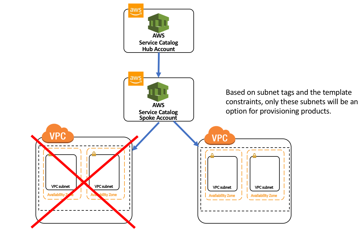 How to dynamically constrain parameter options in AWS Service ...