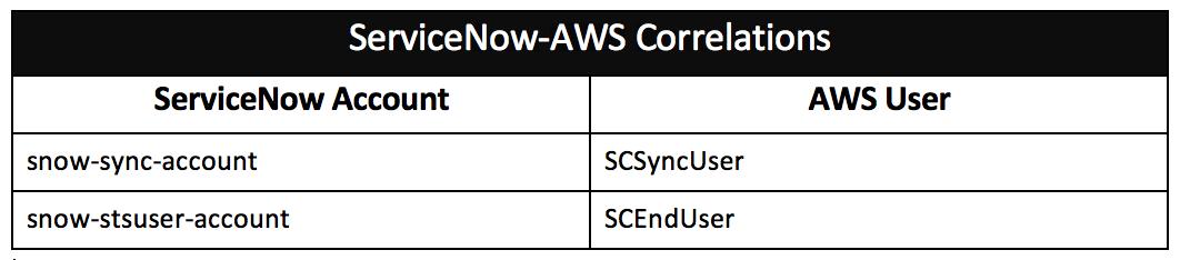 ServiceNow AWS Correlations chart