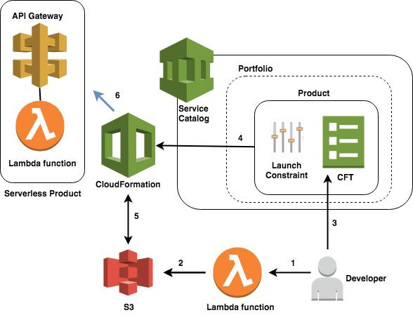 Secure Serverless Development Using AWS Service Catalog