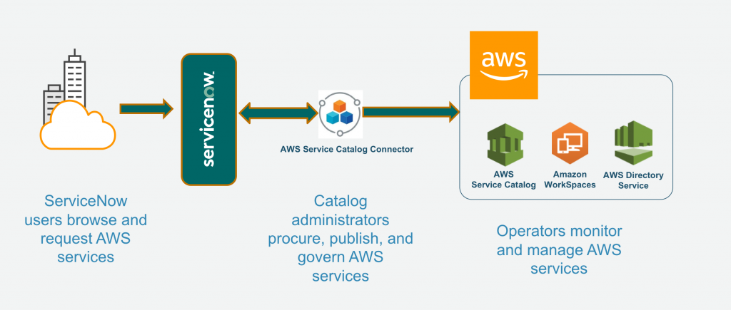 Diagram - ServiceNow users brows and request AWS services. Catalog administrators procure, publish and govern AWS services. Operators monitor and manage AWS services