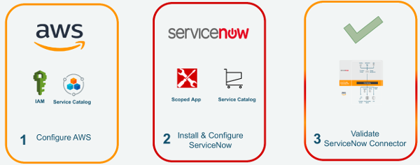 Diagram - Steps to deploy the solution. One configure AWS, two install and configure ServiceNow, three validate ServiceNow Connector.