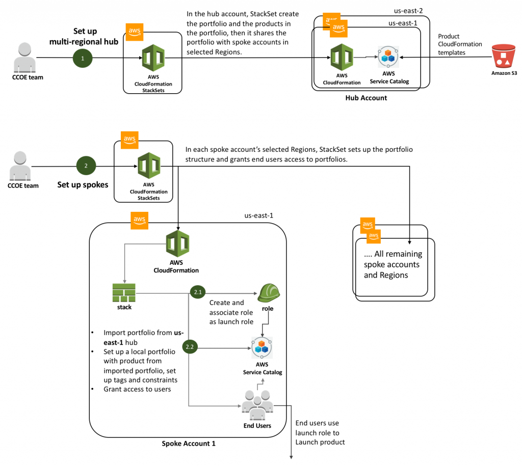Hub and Spoke | AWS Management Tools Blog