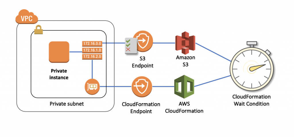 Diagram - Signaling AWS CloudFormation WaitConditions using AWS PrivateLink