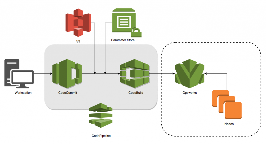 How To Automate Puppet Manifest Testing And Delivery In Aws Opsworks For Puppet Enterprise Aws Management Governance Blog