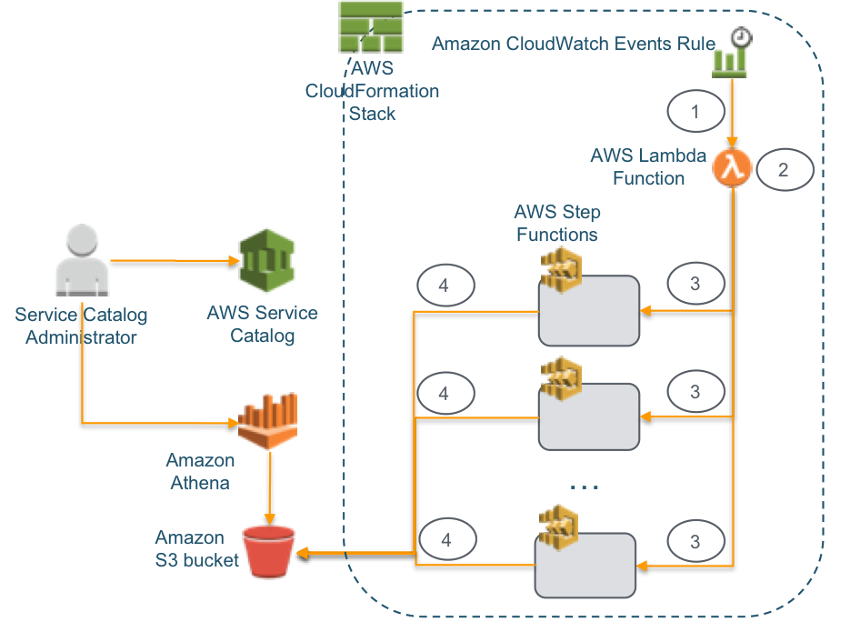 Amazon Cloudwatch Events | AWS Management Tools Blog