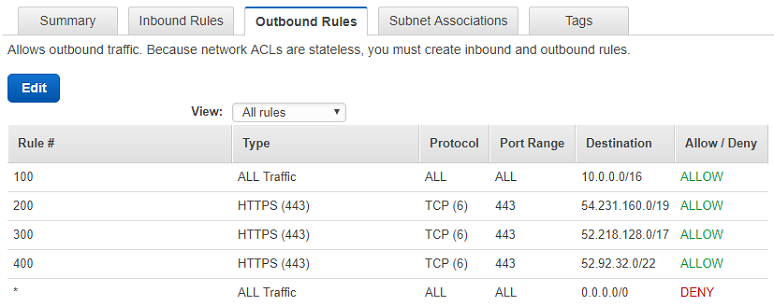 How to patch Windows EC2 instances in private subnets Using