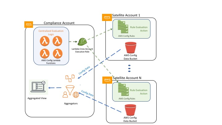 AWS Config | AWS Management Tools Blog