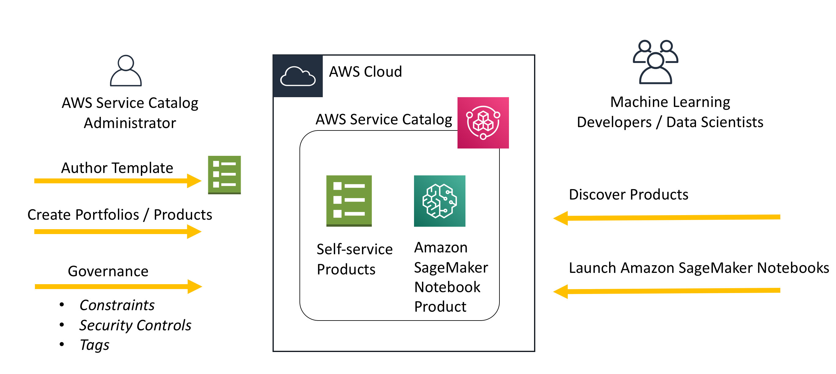 Enable self-service, secured data science using Amazon SageMaker