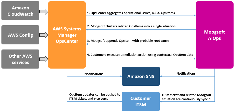 Kindle Friendly AWS Management Tools Blogs
