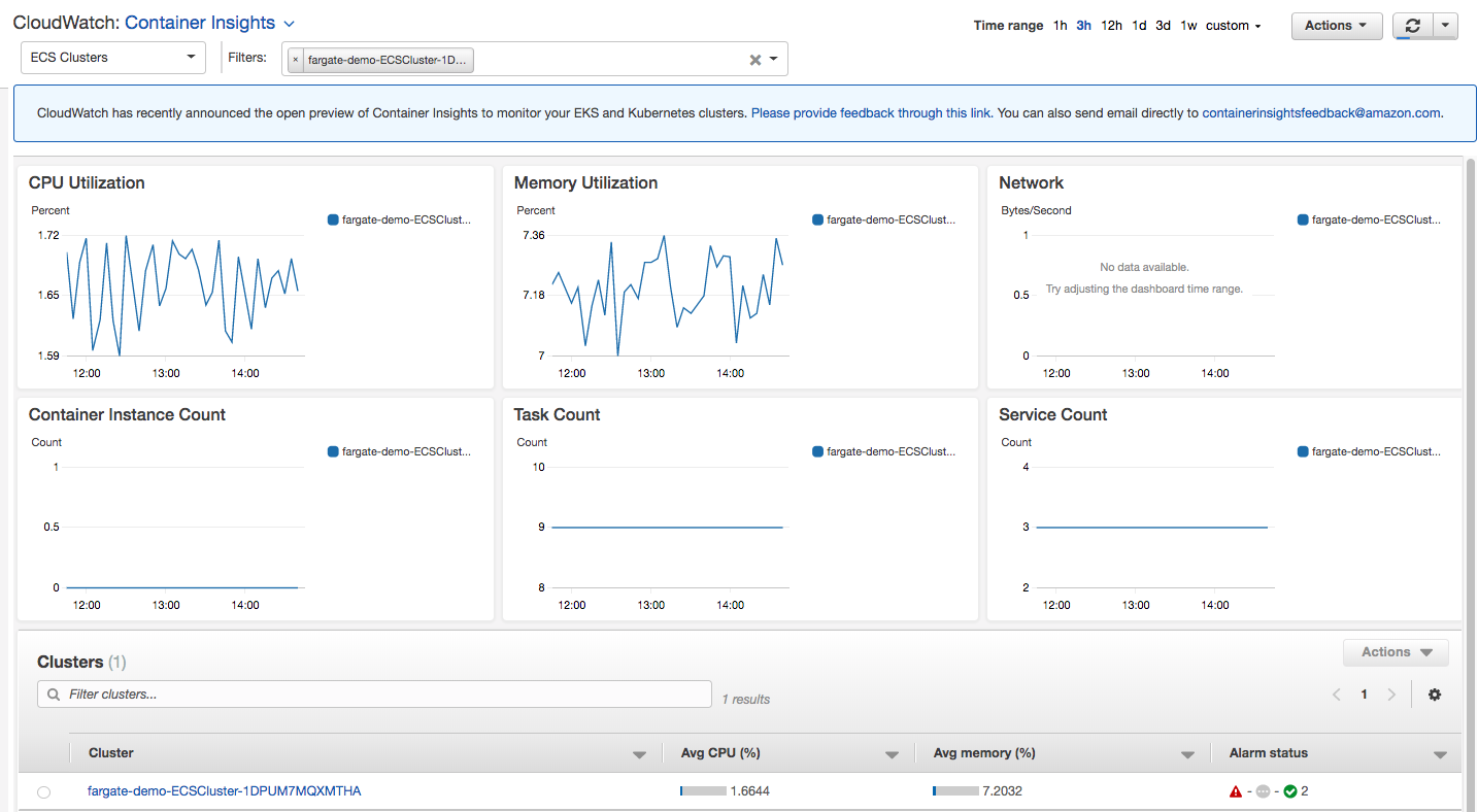 Introducing Amazon CloudWatch Container Insights for Amazon