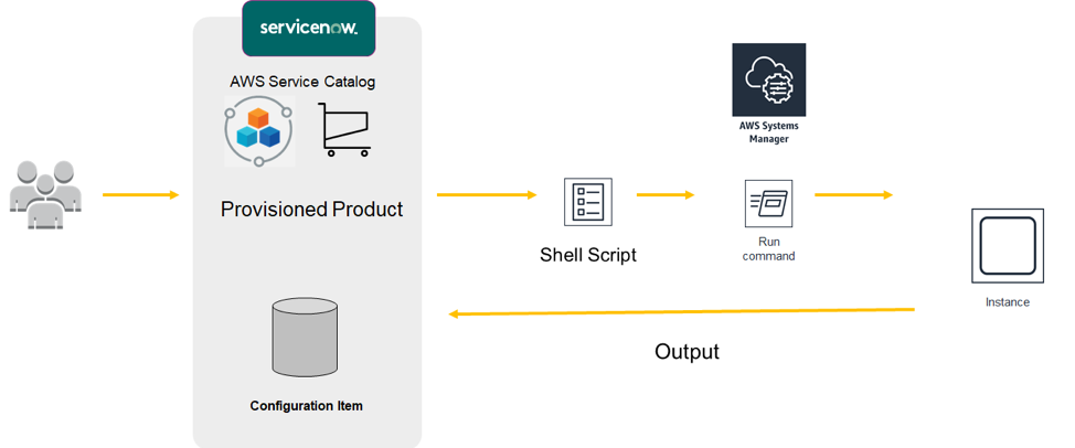 AWS Management Tools Blog