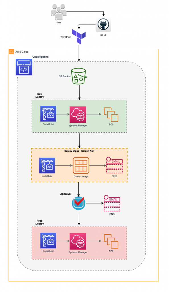Multi Stage Patching Architecture
