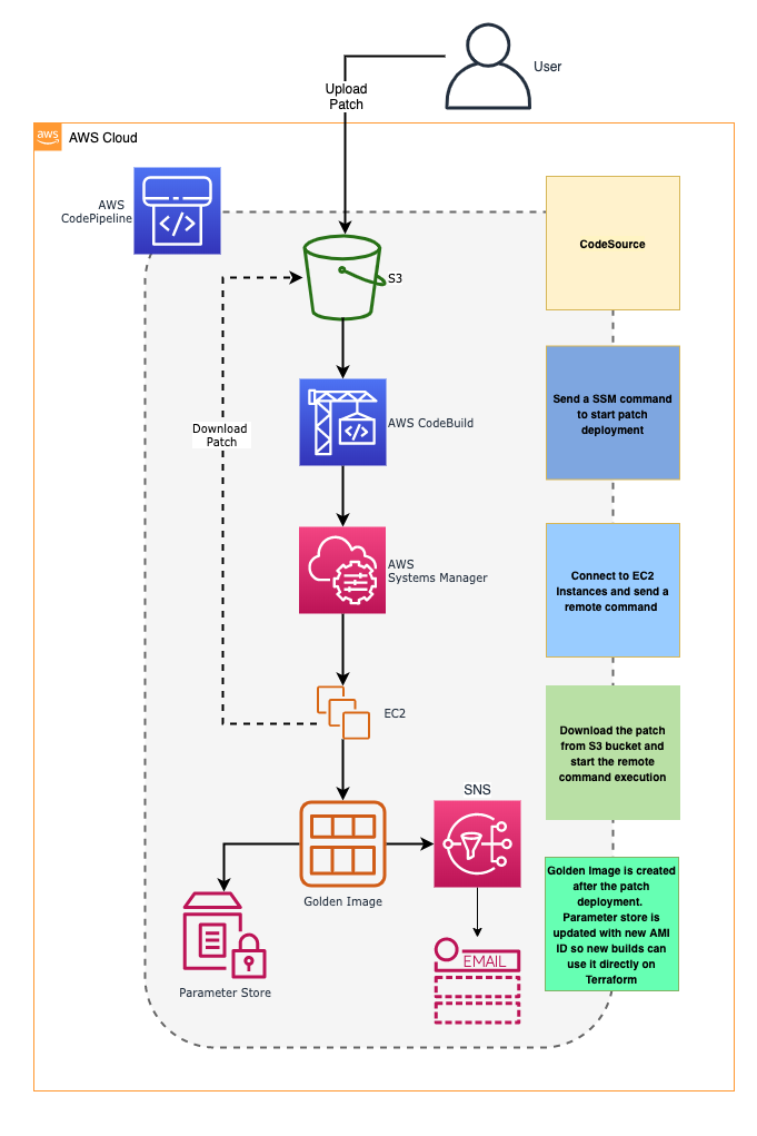 Software Patch Management Pipeline