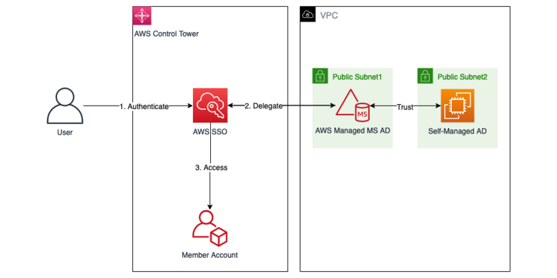 Active Directory AWS Control Tower diagram