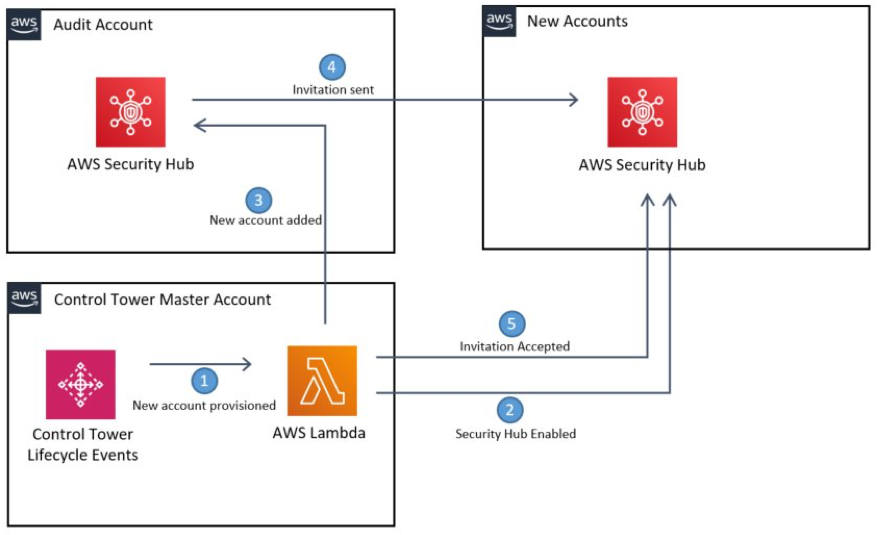 Illustration of the flow of actions between accounts for the Security Hub account association handshake.