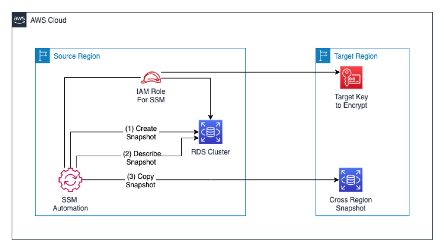 Solution architecture for Automating RDS Aurora Snapshots for disaster recovery