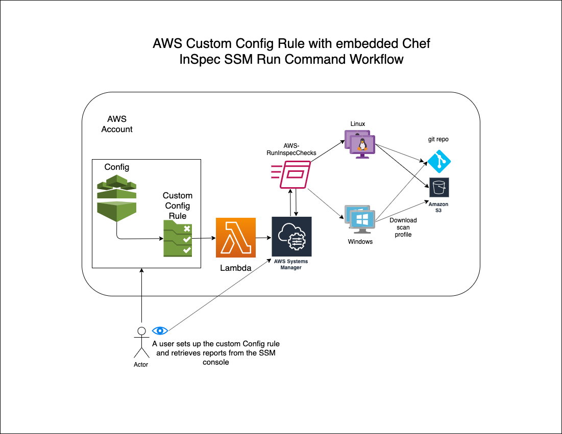 AWS Custom Config Rule with embedded Chef InSpec SSM Run Command Workflow
