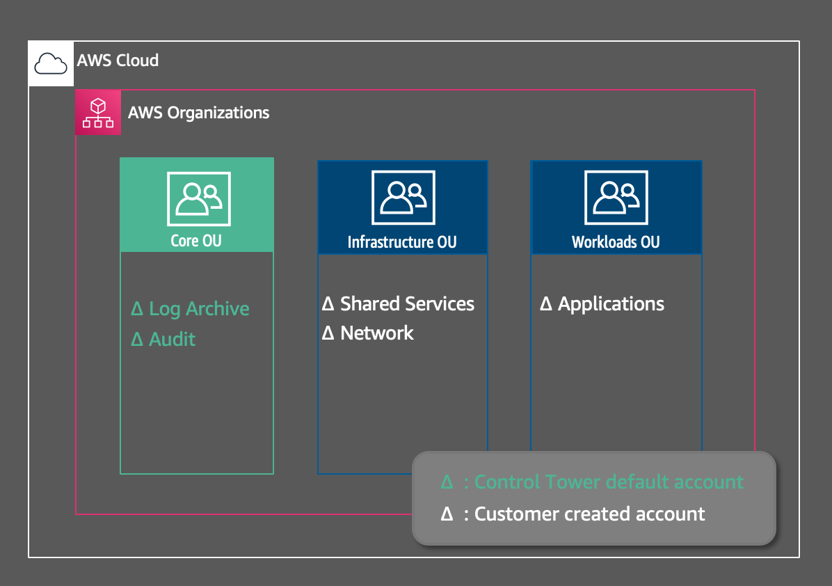 Control Tower multi-account structure