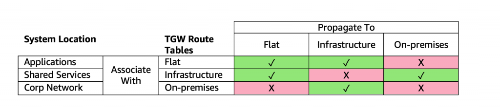 Network Connectivity Matrix
