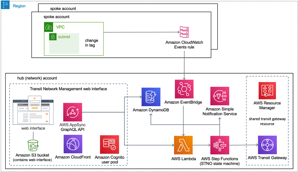 Serverless Transit Network Orchestrator solution architecture