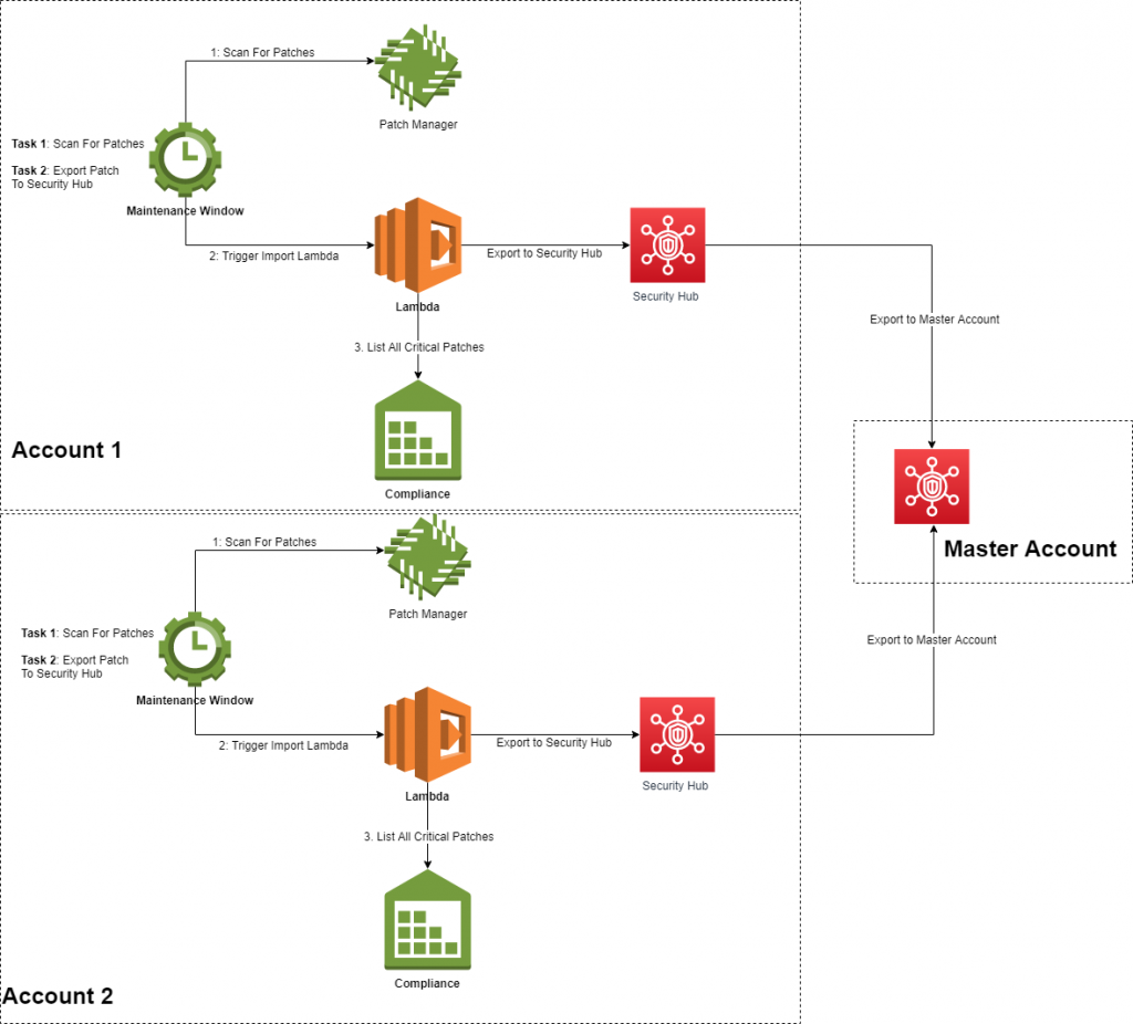 AWS Systems Manager patch compliance data to AWS Security Hub