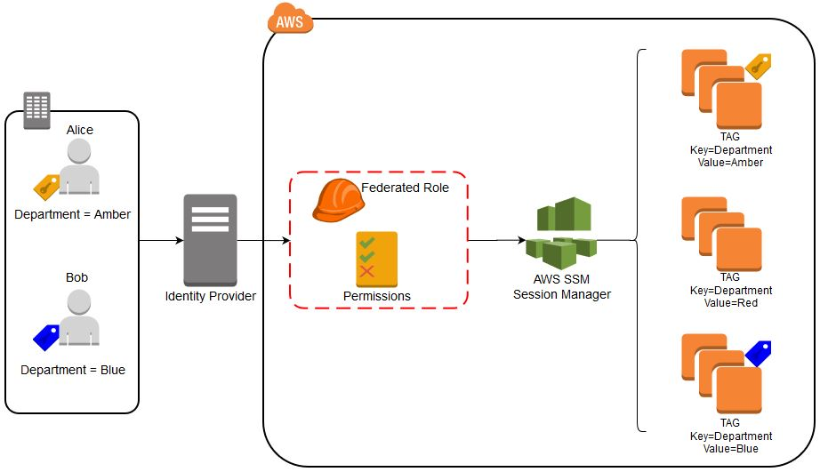 Figure 1: Solution Architecture Diagram