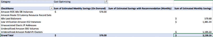Items from a CSV file that are focused on 'Cost Optimization' pillar of the AWS Trusted Advisor