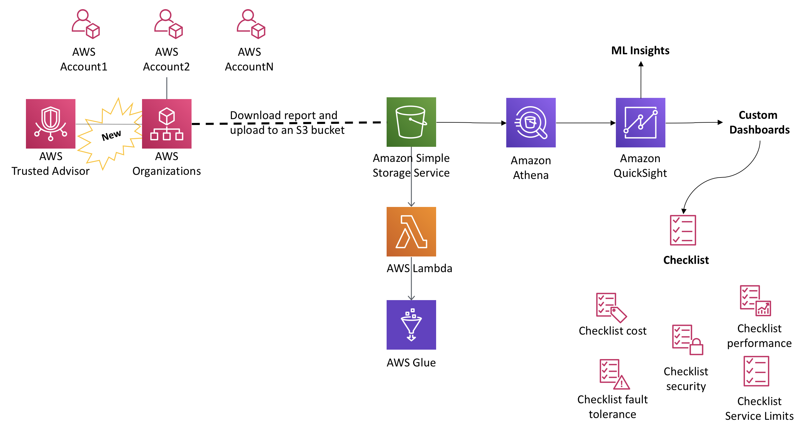 Architectural Diagram for Organizational View for AWS Trusted Advisor