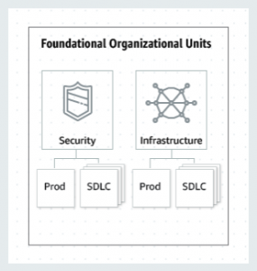 Security and Infrastructure Organizational Units
