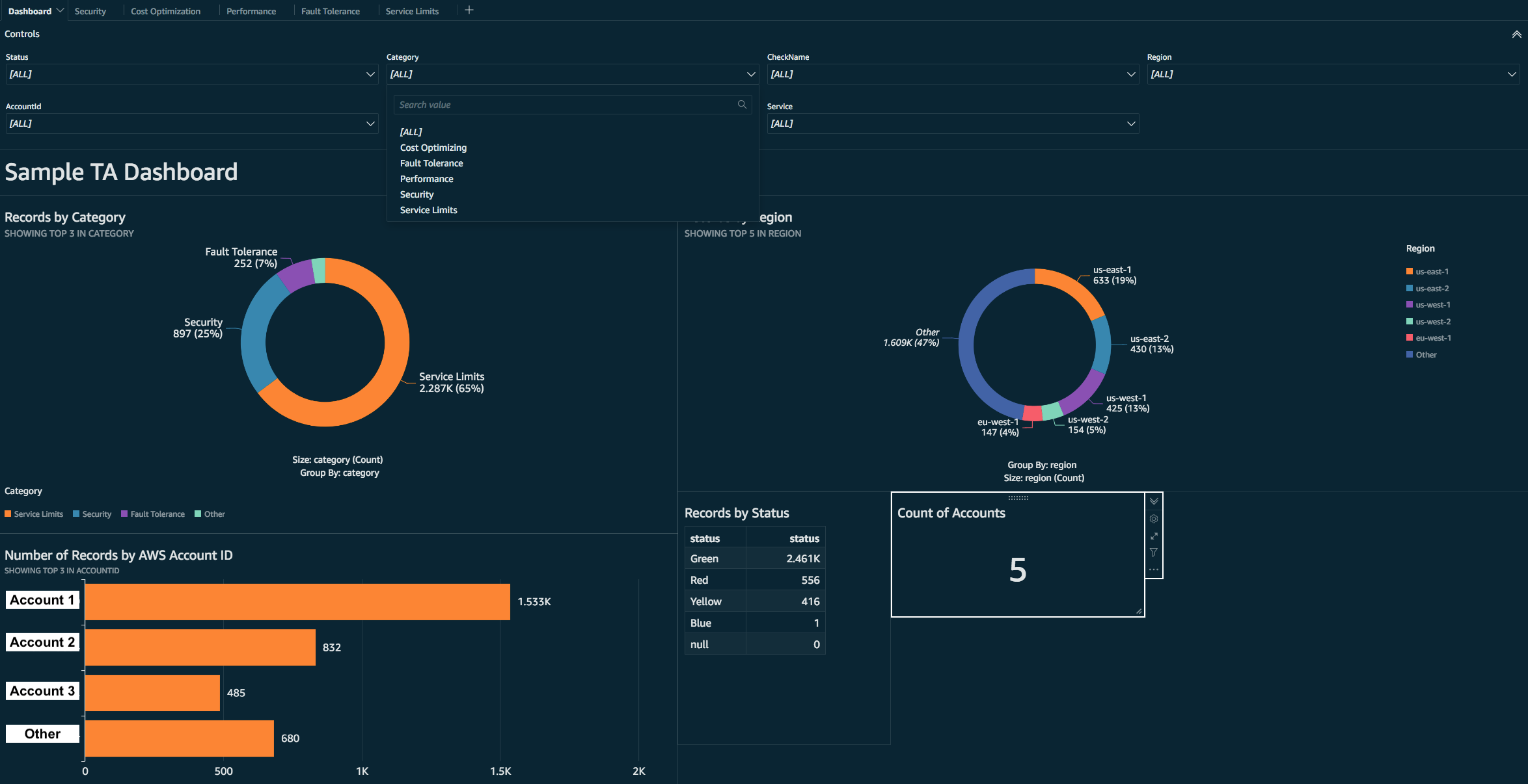Example QuickSight Dashboard