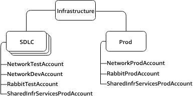 Infrastructure OU, SDLC and Prod as nested OUs