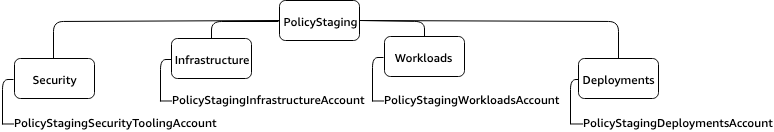 PolicyStaging OU with Security, Infrastructure, Workloads, and Deployment OUs