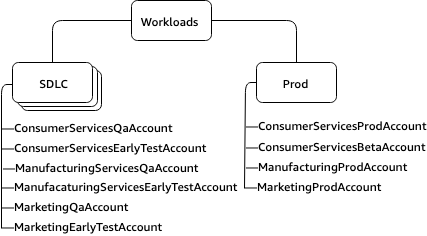 Workloads OU, with SDLC and Prod nested OUs
