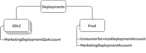 Deployments OU with an SLDC and Prod nested OUs