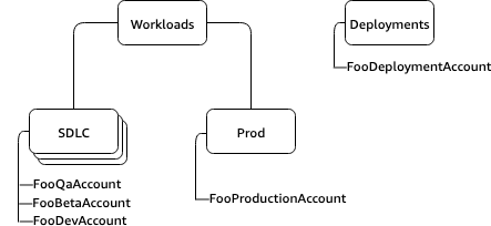 Beta, QA and Dev accounts under Workloads OU, Production account under Deployments OU