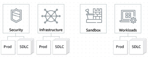 Security, Infrastructure, Sandbox, and Workload OU's.