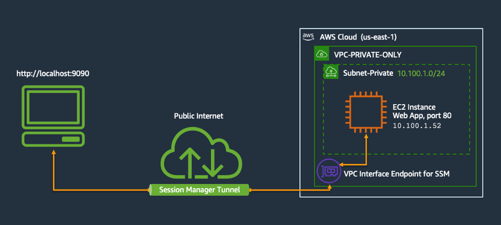 Diagram showing Amazon EC2 instance port forwarding with AWS Systems Manager
