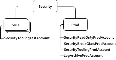 Security OU with SDLC and Production nested OUs.