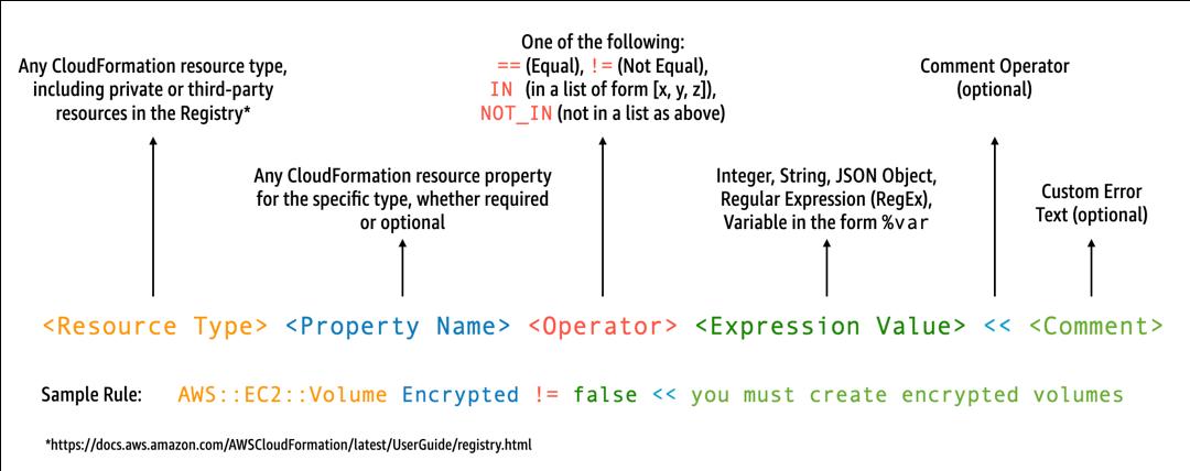 cfn-guard-rule-format