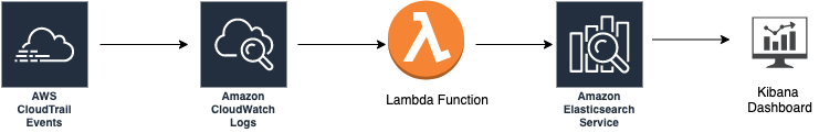 CloudTrail Events sent to CloudWatch Logs. CloudWatch Logs trigger Lambda function to send the Trail Events to an Amazon Elasticsearch Index. Finally, Kibana to create the near real-time dashboard