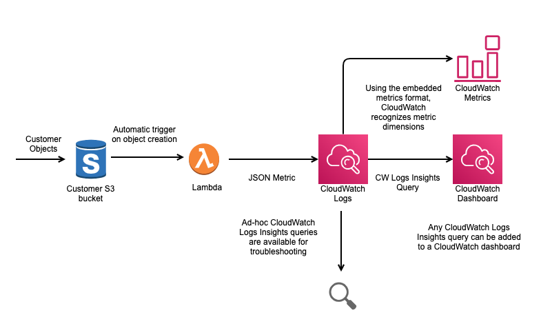 New architecture used by FireEye using EMF log format
