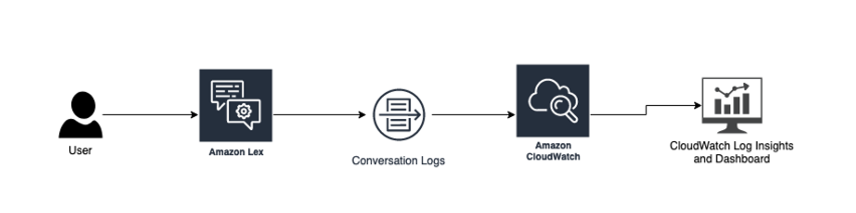 Solution Architecture describing Analysis of Conversation Logs