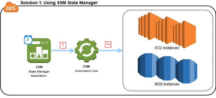 Architecture for Solution 1 using SSM State Manager