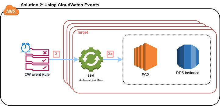 Architecture for Solution 2 using CloudWatch Events