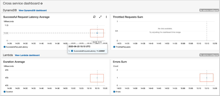 Figure 3: Inspecting auto-generated dashboards in the AWS Console