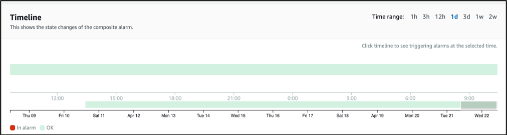 Timeline of Composite Alarm