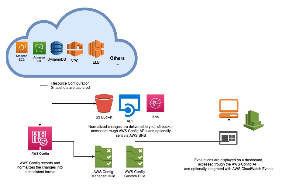 This diagram shows how AWS Config continuously tracks the state of resources in your account. When changes are detected, AWS Config tracks records those changes and maintains a history. Those changes and history are delivered to an s3 bucket and can be later accessed via the console or the API. If a rule is deployed to evaluate the resource, it can be triggered automatically. The evaluation results can be displayed on the console or accessed via the AWS Config API.