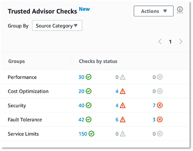 All Trsuted Advisor Checks in one place