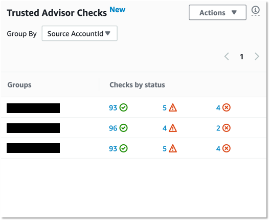 Check Trsuted Advisor findings by AccountID