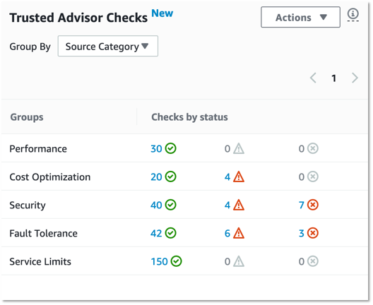 Check Trsuted Advisor findings by Category